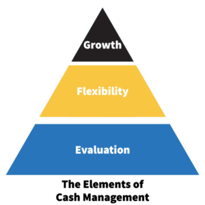 the elements of cash management pyramid